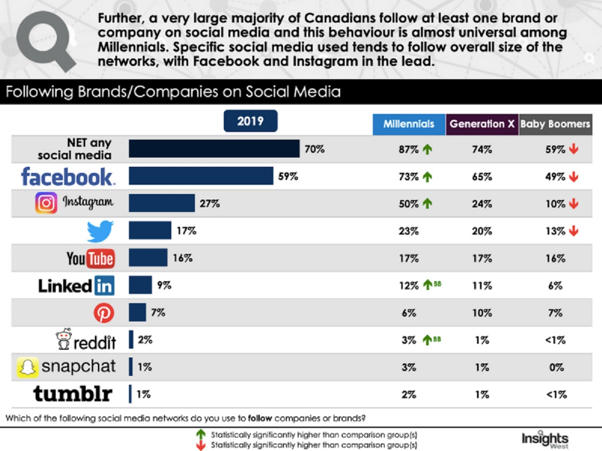 Consumer usage of major social media platforms continues to