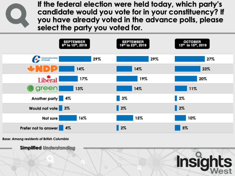 Canada federal election debate: What issue is the most ...